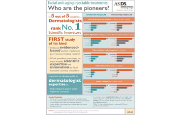 Study: Dermatologists the 'pioneers' for facial injectables